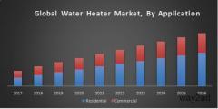 Global Water Heater Market