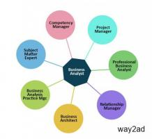 Attend Best Business Analyst Training in Noida- SLA Consultants Noida